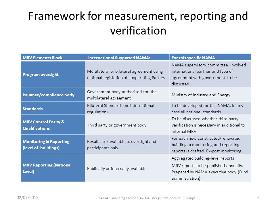 Framework for measurement, reporting and verification