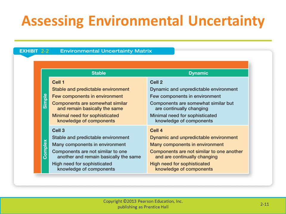 Assessing Environmental Uncertainty