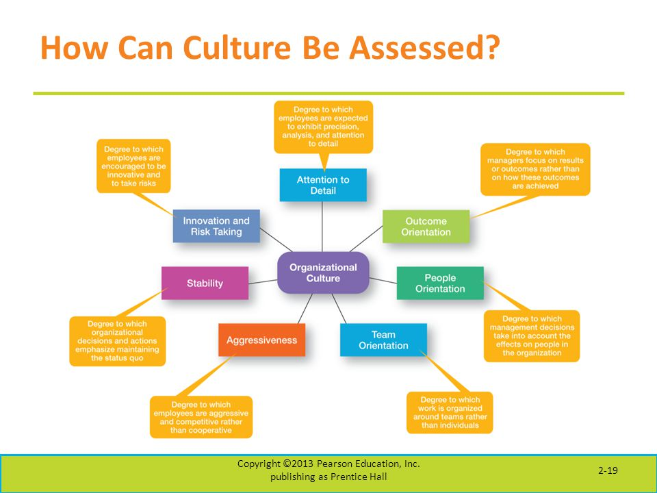 How Can Culture Be Assessed