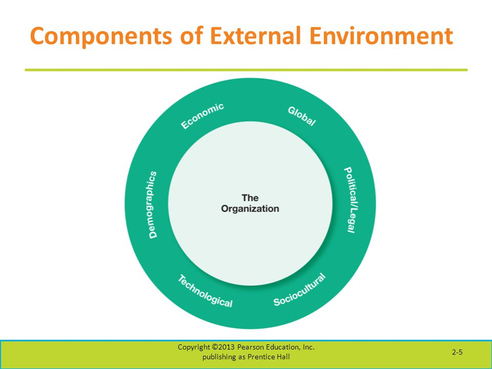 Components of External Environment