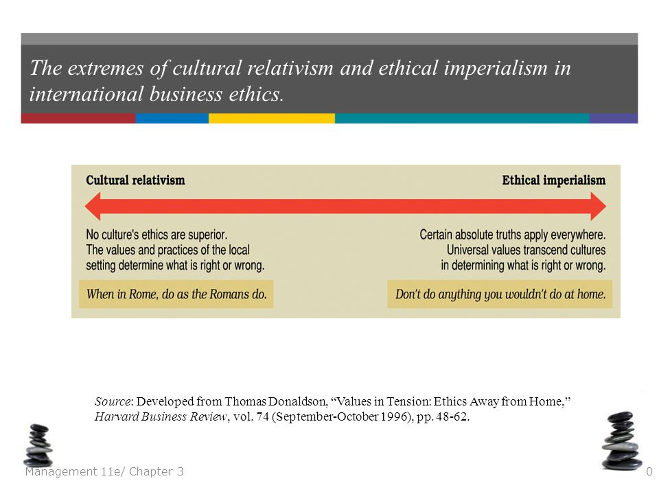 The extremes of cultural relativism and ethical imperialism in international business ethics.