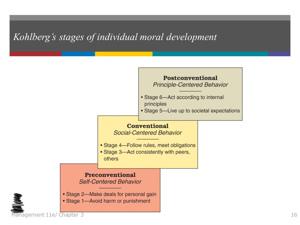 Kohlberg's stages of individual moral development