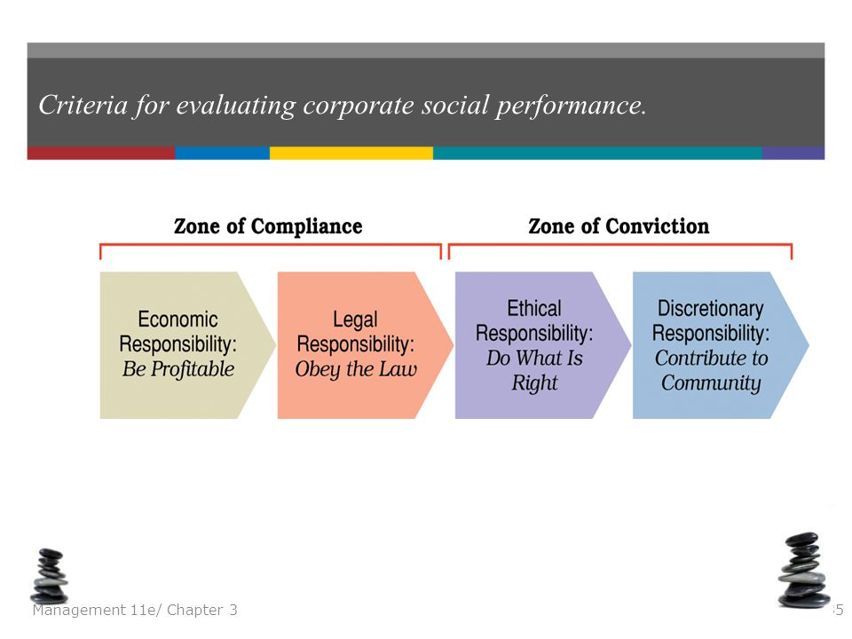 Criteria for evaluating corporate social performance.