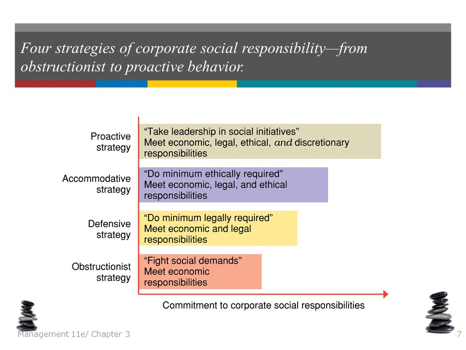 Four strategies of corporate social responsibility—from obstructionist to proactive behavior.