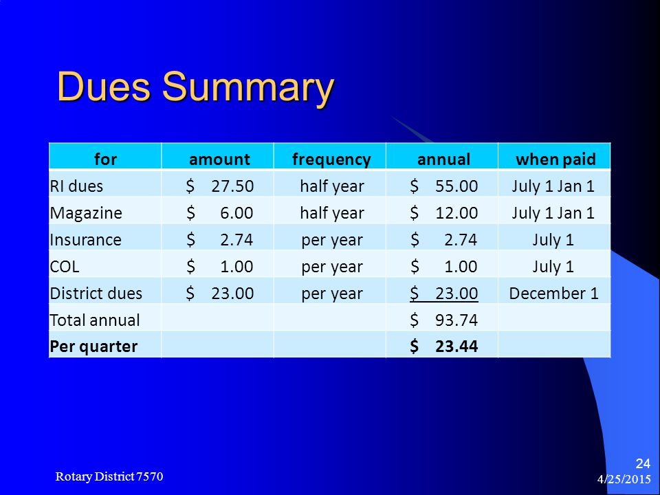 Dues Summary for amount frequency annual when paid RI dues $ 27.50
