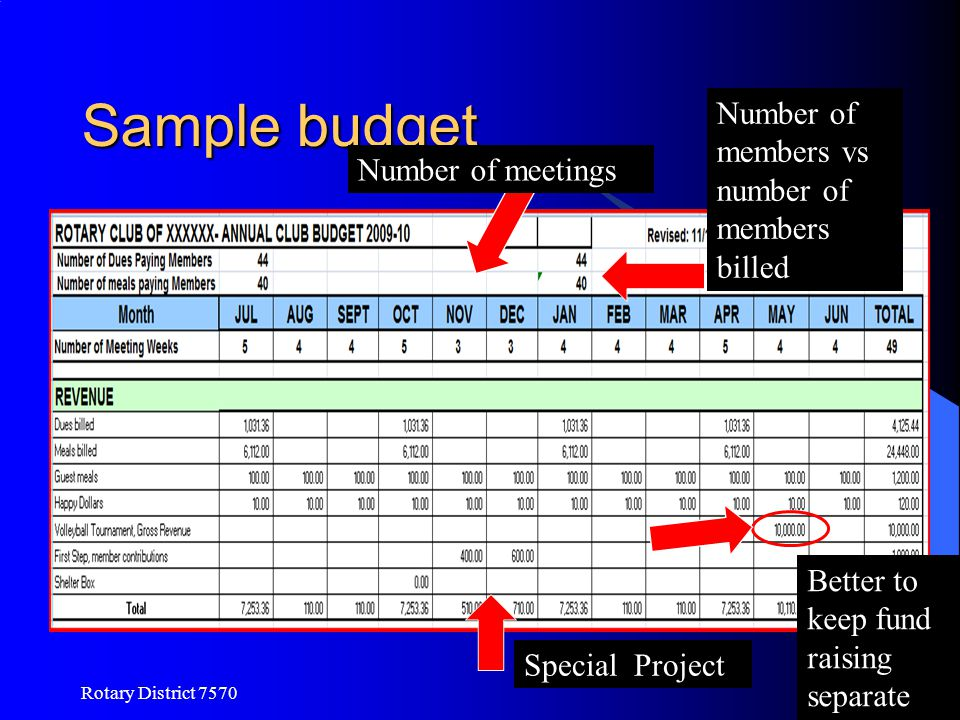 Sample budget Number of members vs number of members billed