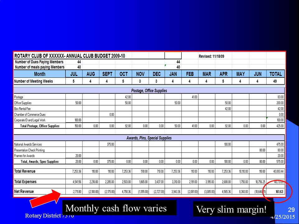 Monthly cash flow varies Very slim margin!