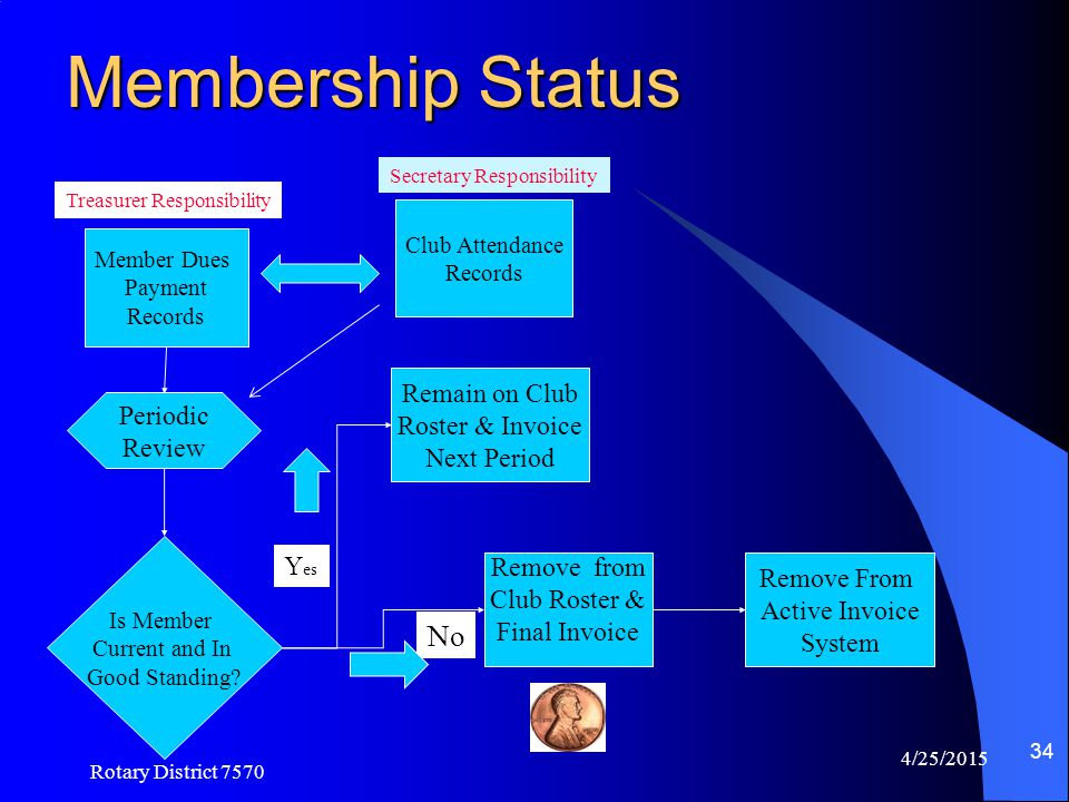Membership Status No Remain on Club Roster & Invoice Periodic Review