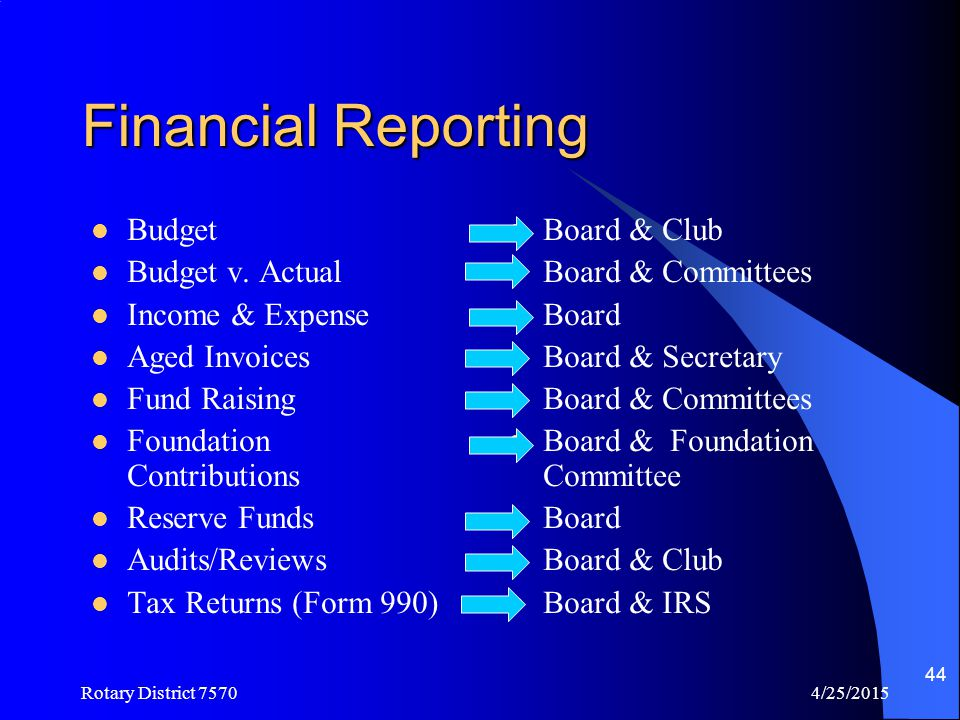 Financial Reporting Budget Budget v. Actual Income & Expense