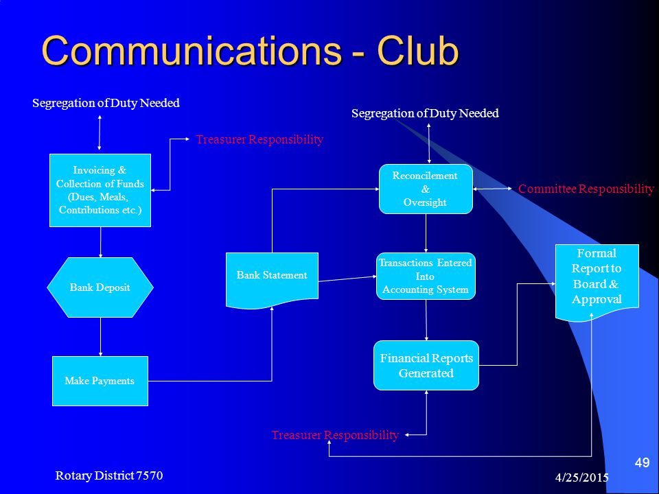 Communications - Club Segregation of Duty Needed