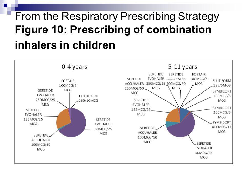 Respiratory Prescribing Ppt Video Online Download