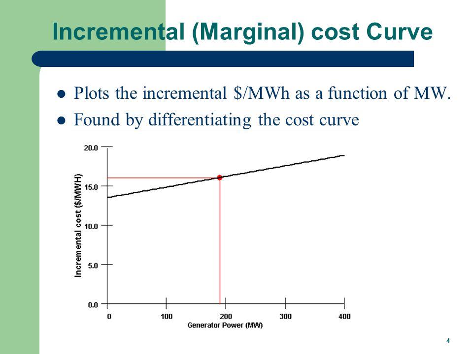 I/O Curve The IO curve plots fuel input (in MBtu/hr) versus