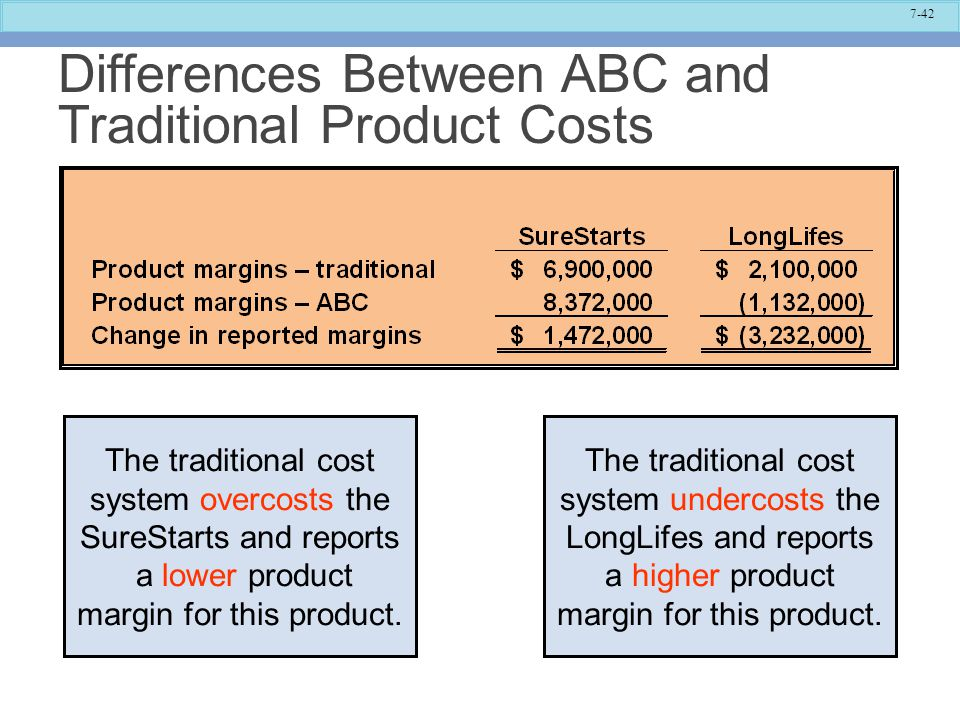 The Traditional Cost System Overcosts SureStarts And Reports A Lower Product Margin For This Undercosts