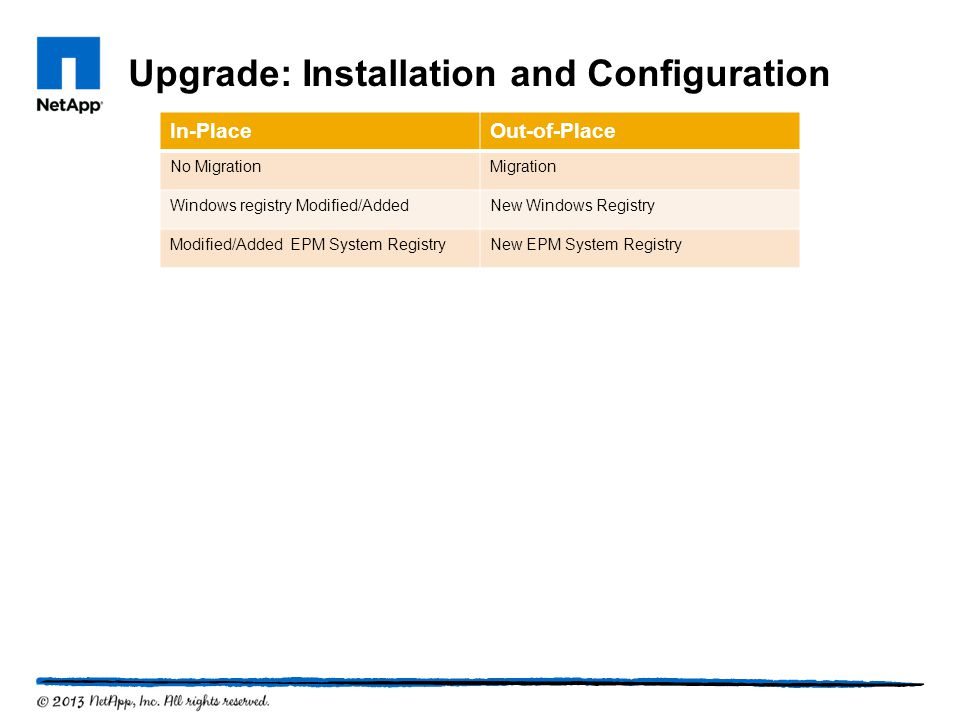 Upgrade: Installation and Configuration