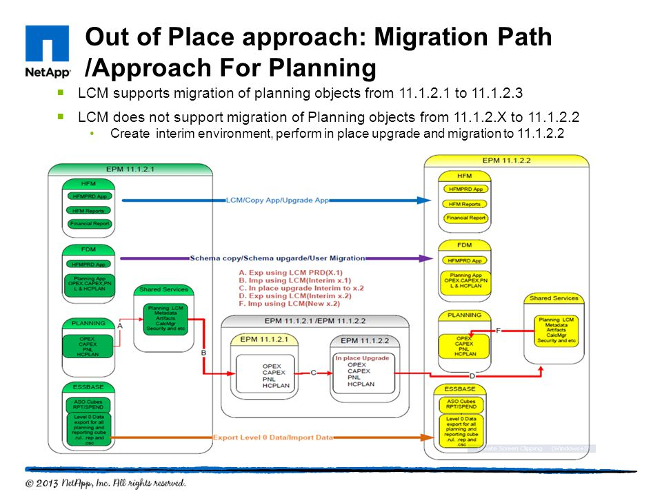 Out of Place approach: Migration Path /Approach For Planning