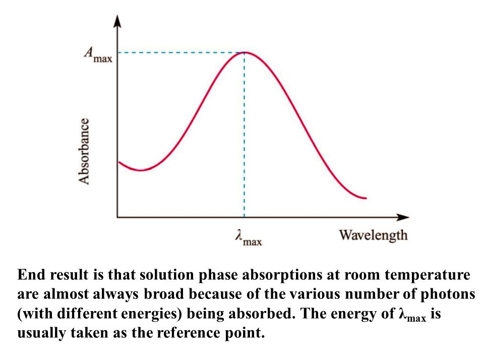 End result is that solution phase absorptions at room temperature are almost always broad because of the various number of photons (with different energies) being absorbed.