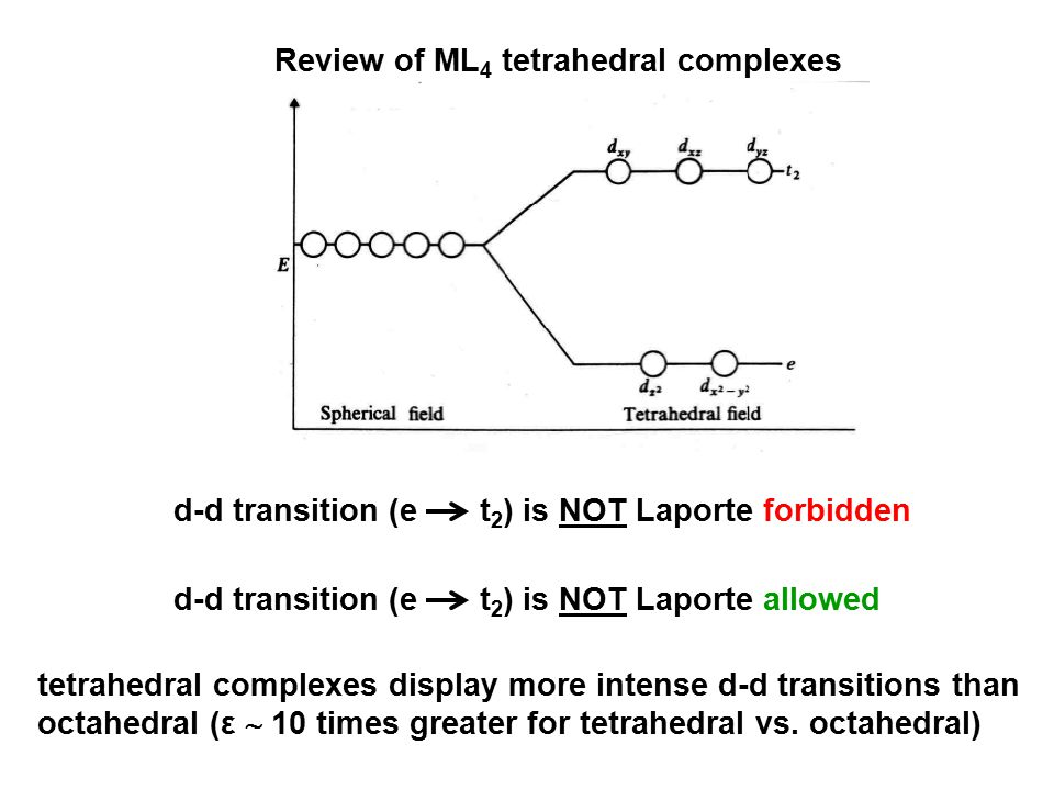Review of ML4 tetrahedral complexes