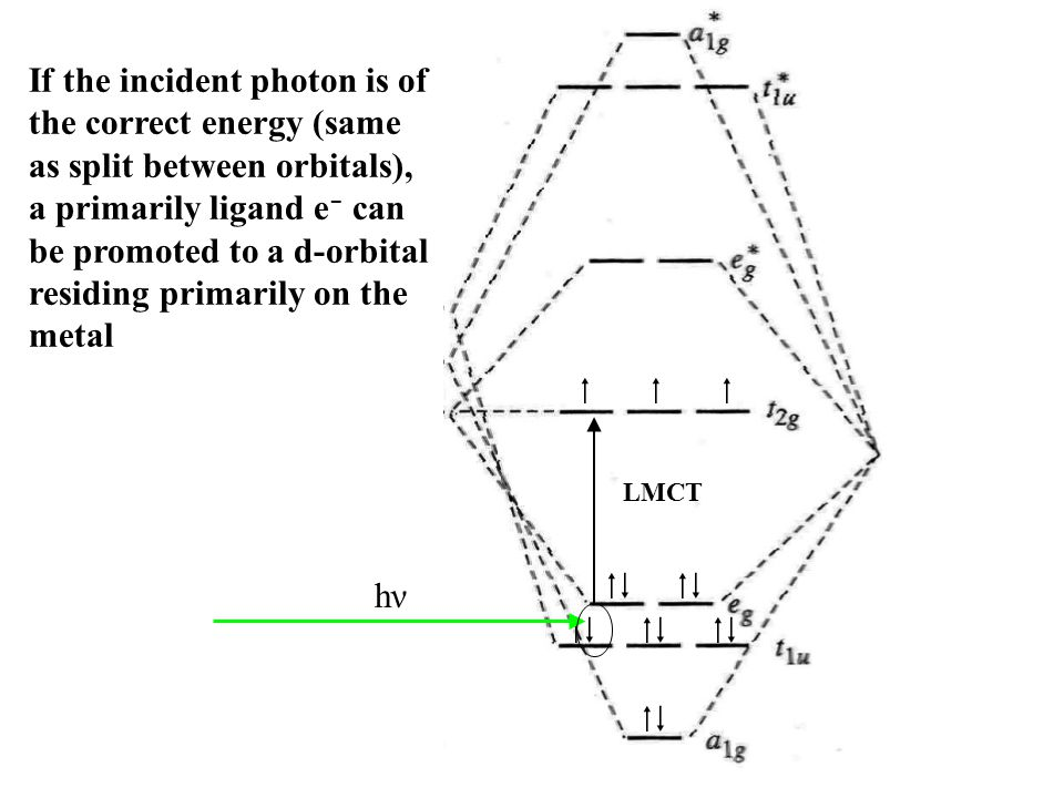If the incident photon is of the correct energy (same as split between orbitals), a primarily ligand e- can be promoted to a d-orbital residing primarily on the metal