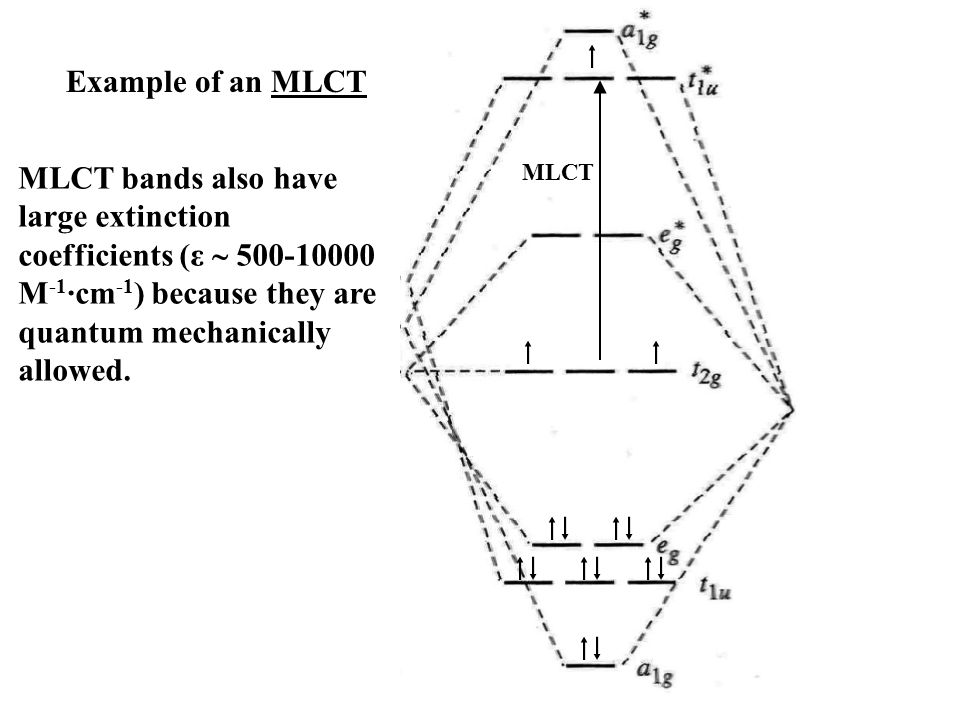  Example of an MLCT. MLCT bands also have large extinction coefficients (ε  M-1·cm-1) because they are quantum mechanically allowed.