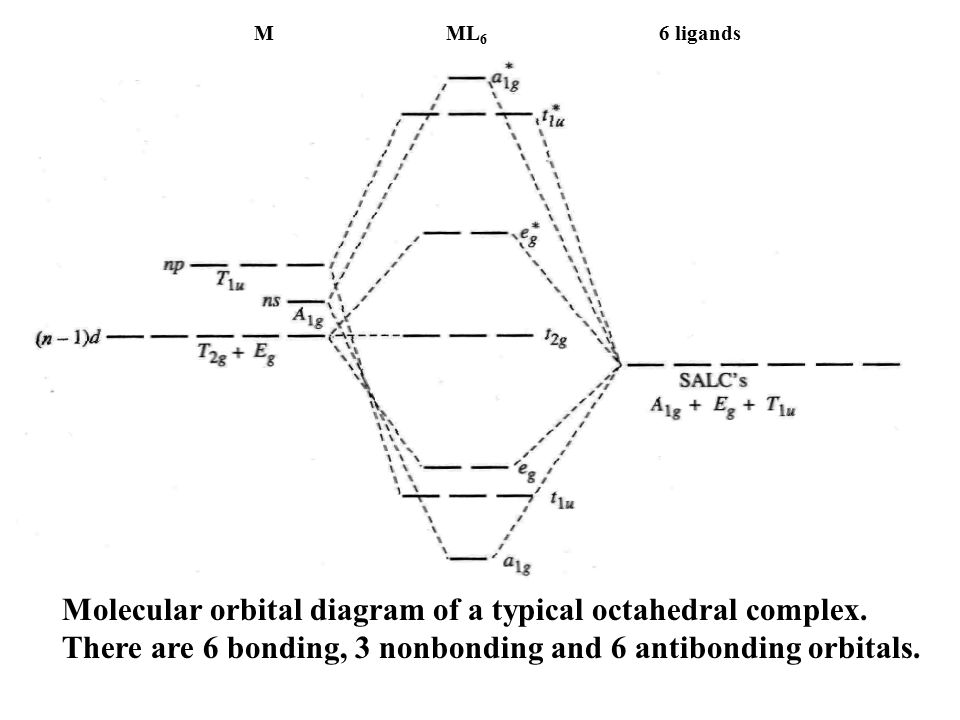 M ML6 6 ligands Molecular orbital diagram of a typical octahedral complex.