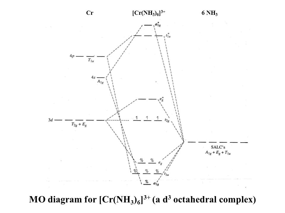 MO diagram for [Cr(NH3)6]3+ (a d3 octahedral complex)
