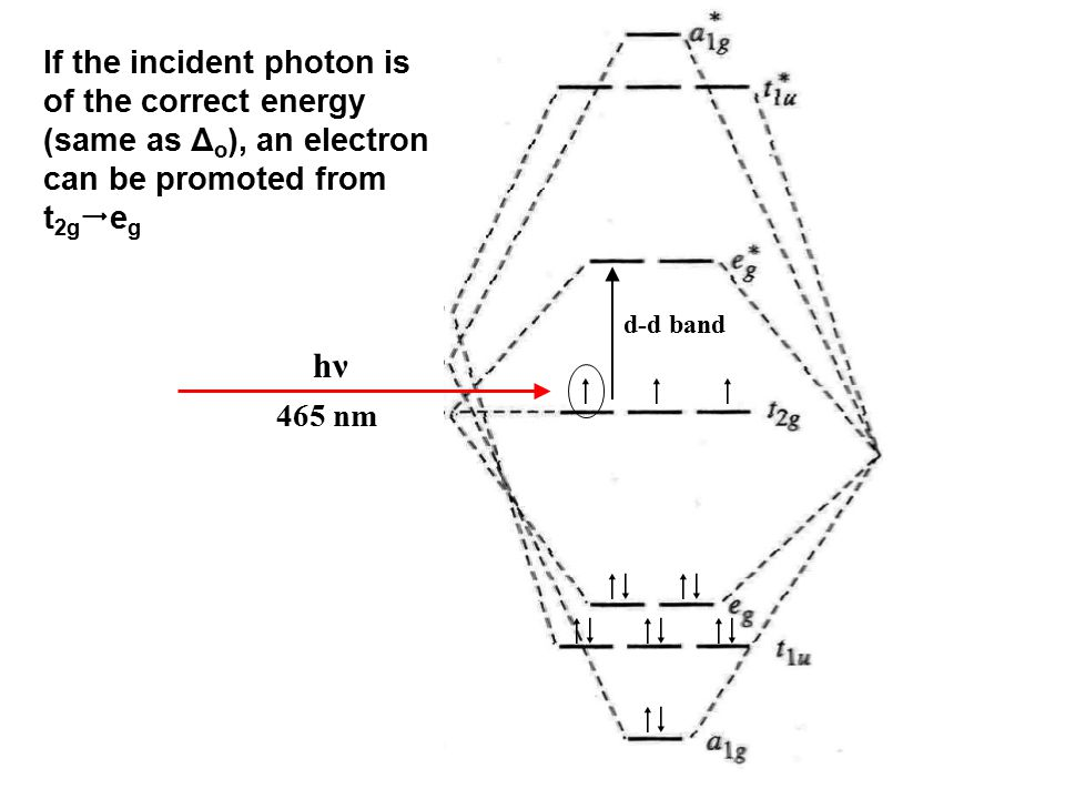 If the incident photon is of the correct energy (same as Δo), an electron can be promoted from t2geg