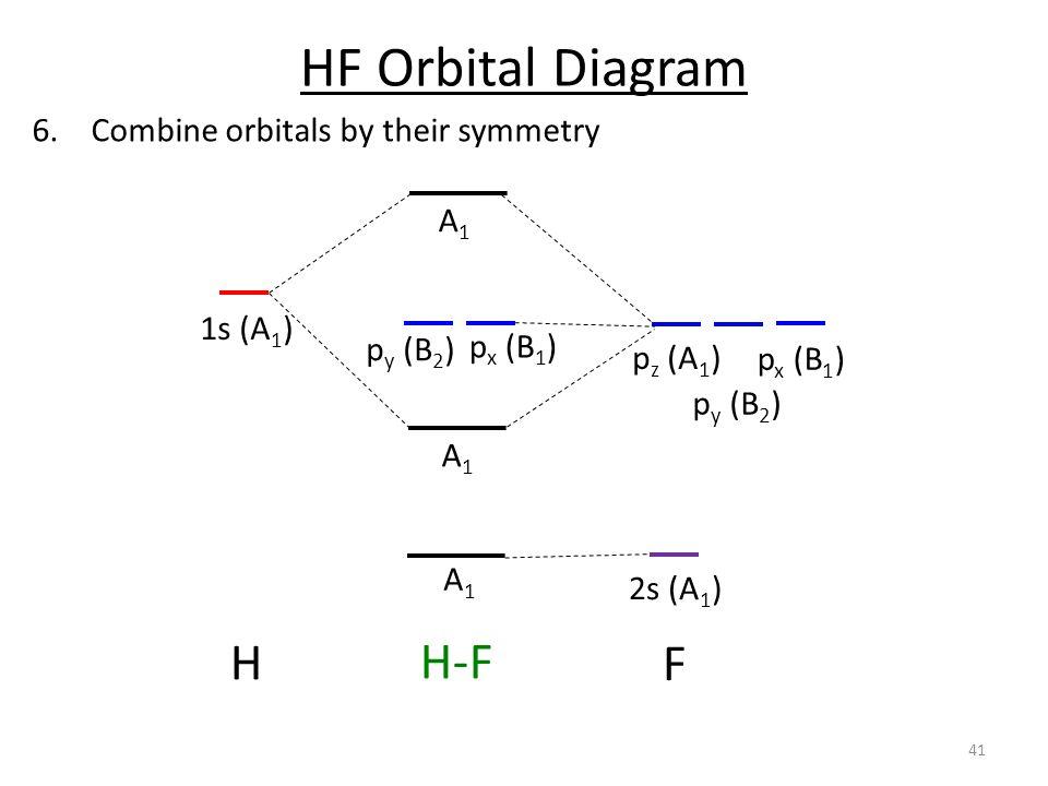Wiring Diagram Database  Molecular Orbital Diagram For Hf