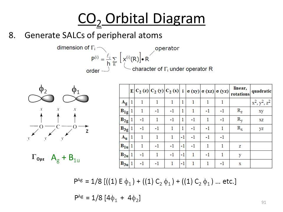 Orbital Diagram Of Ag Smart Wiring Diagrams