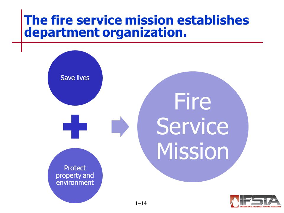 Learning Objective 4 Describe the organization of fire departments.