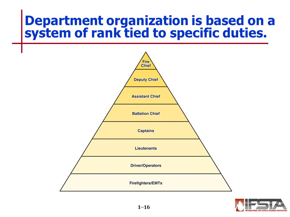 Fire department types are determined by how the organization is funded.