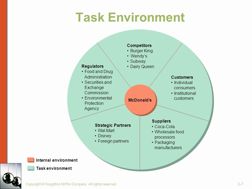 what is task environment