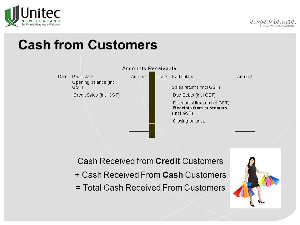 Cash from Customers Cash Received from Credit Customers + Cash Received From Cash Customers = Total Cash Received From Customers