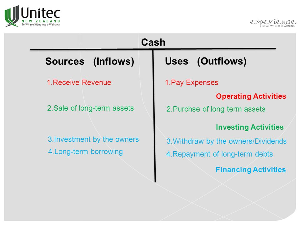 Cash Sources (Inflows) Uses (Outflows) 1.Receive Revenue