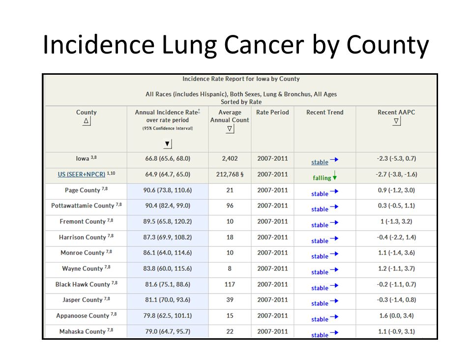 Incidence Lung Cancer by County