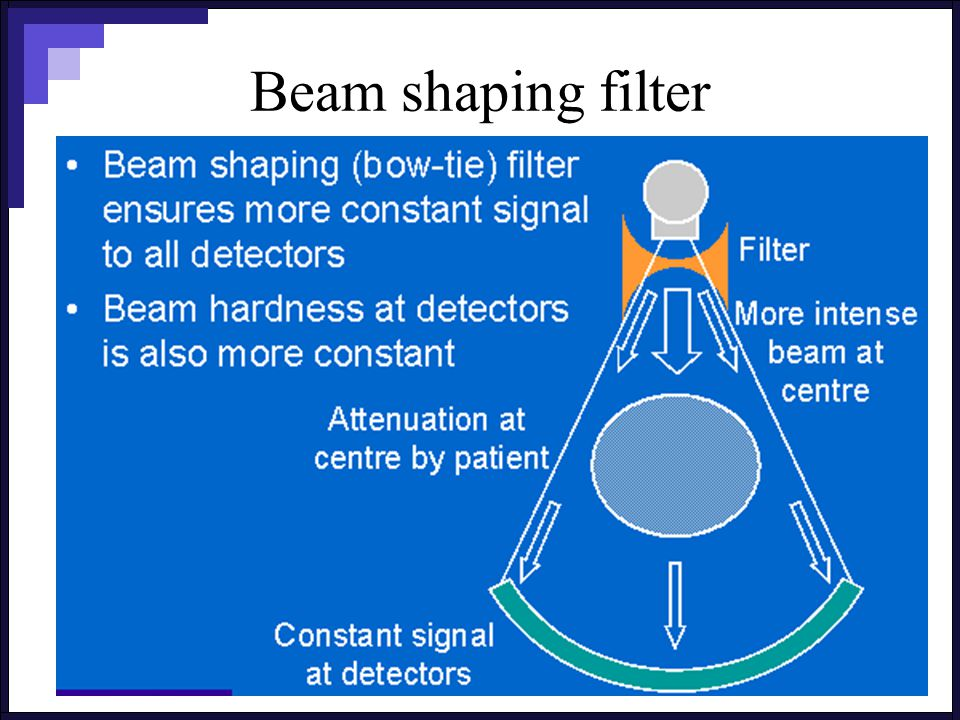 Beam shaping filter