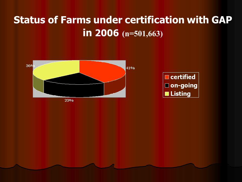 Status of Farms under certification with GAP in 2006 (n=501,663)