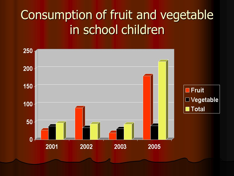 Consumption of fruit and vegetable in school children