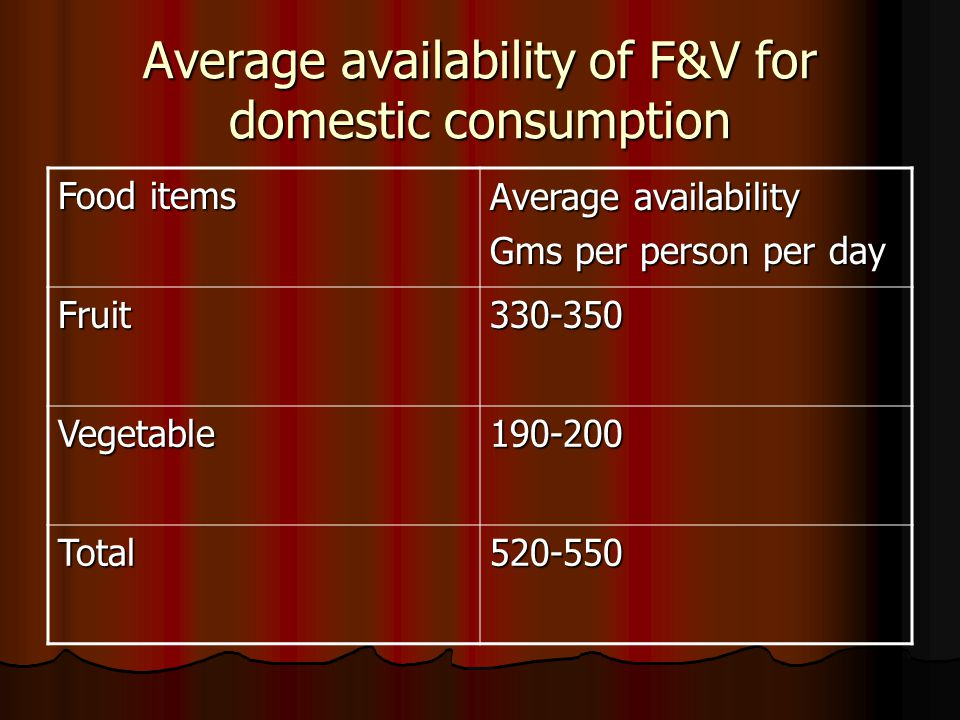 Average availability of F&V for domestic consumption