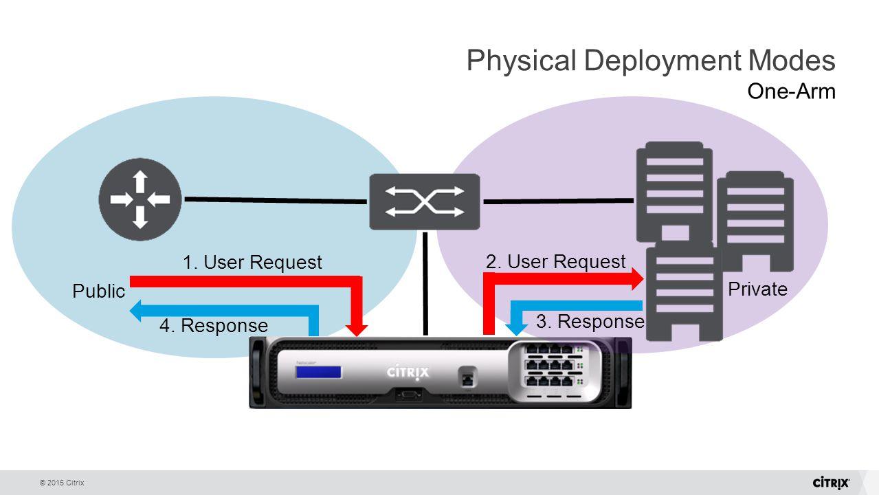 NetScaler Gateway with Citrix Desktops & Apps - ppt download