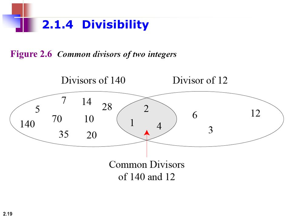 2.1.4 Divisibility Figure 2.6 Common divisors of two integers