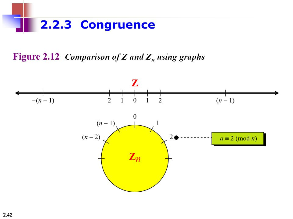 2.2.3 Congruence Figure 2.12 Comparison of Z and Zn using graphs