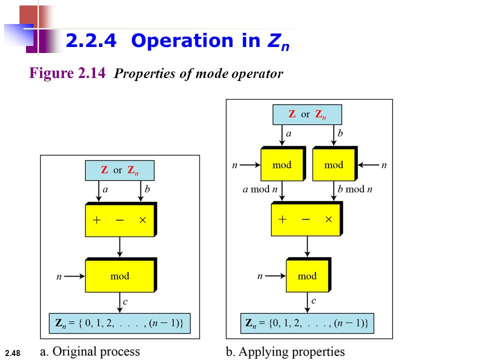 2.2.4 Operation in Zn Figure 2.14 Properties of mode operator