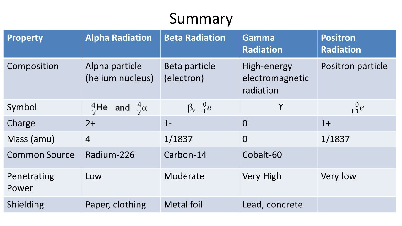 Aim What Is Nuclear Chemistry Ppt Video Online Download