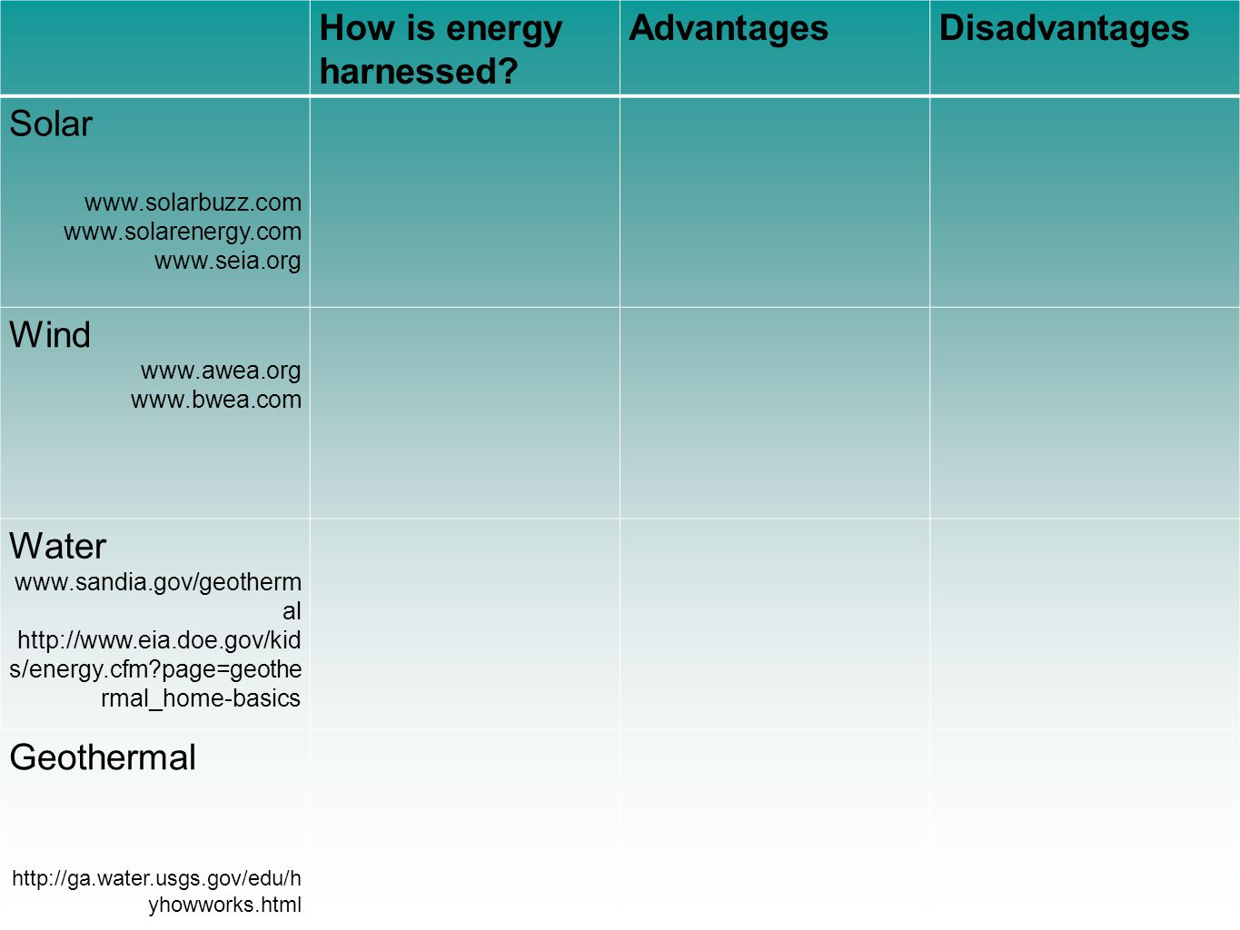 How is energy harnessed Advantages Disadvantages Solar