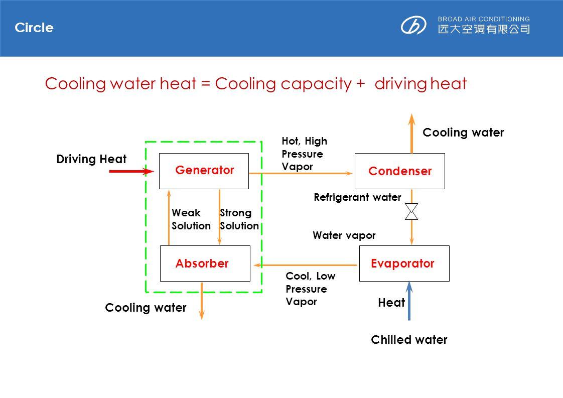 absorption chiller working principle pdf