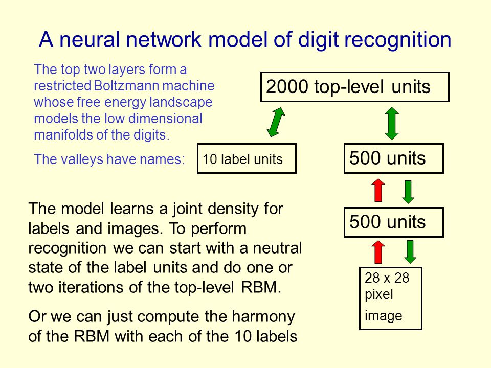 A neural network model of digit recognition
