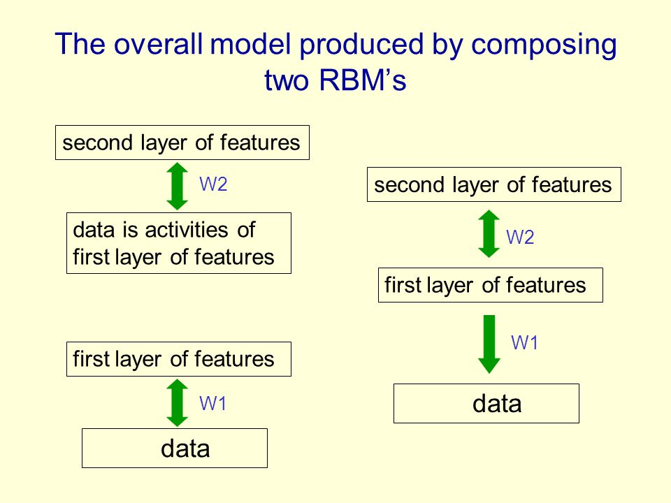 The overall model produced by composing two RBM's