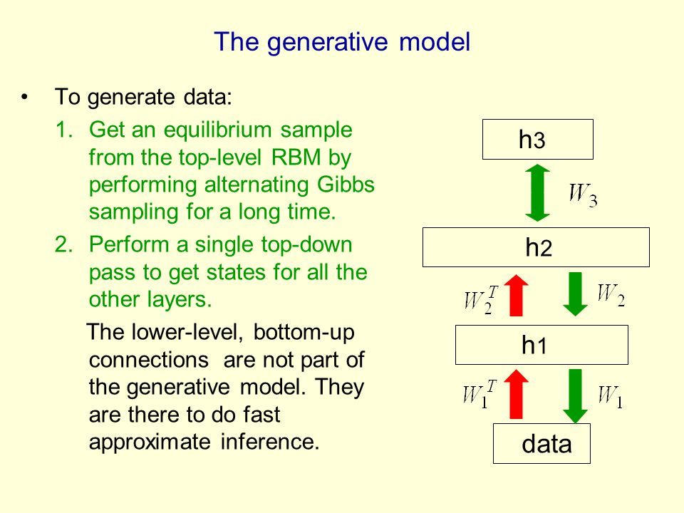 The generative model h3 h2 h1 data To generate data: