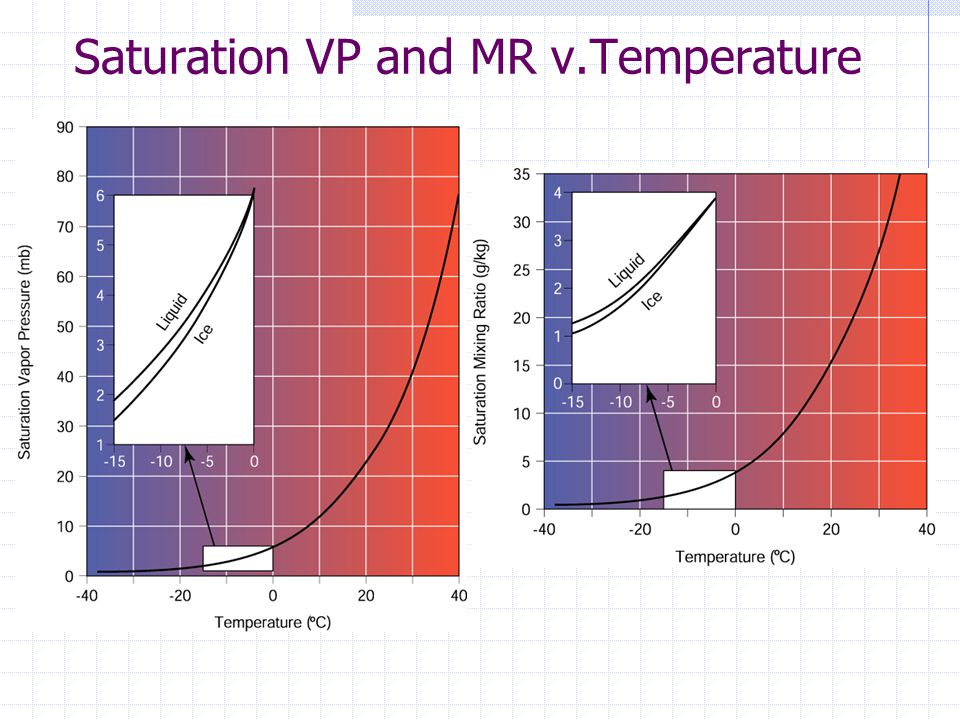 Saturation VP and MR v.Temperature