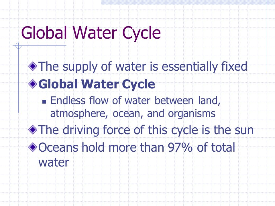 Global Water Cycle The supply of water is essentially fixed